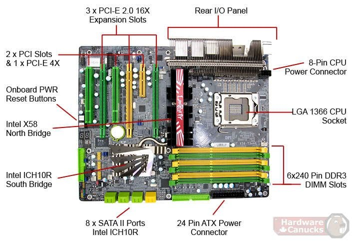 DFI LanParty UT X58-T3eH8 LGA 1366 Motherboard Review - Page