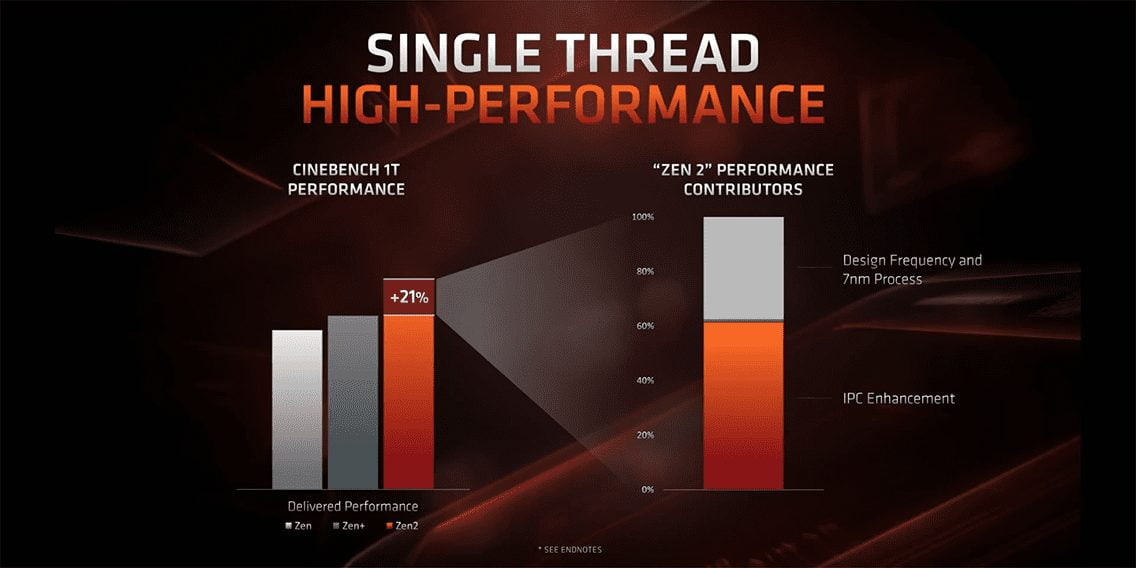 AMD Ryzen 3000 – A Very REAL Problem For Intel - Hardware