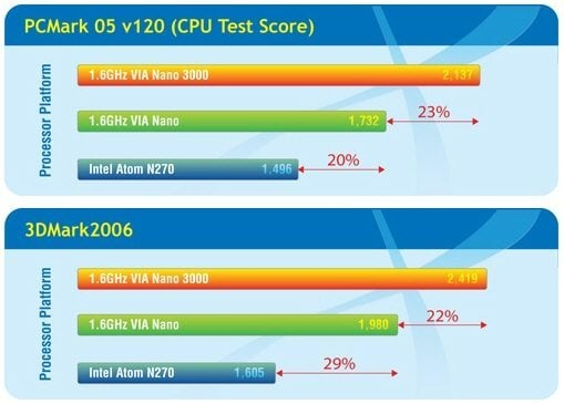 VIA_Nano_3000_CPU_Benchmarks