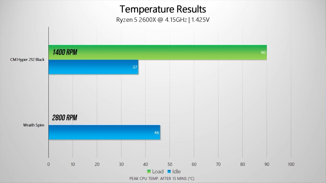 Is 60 Degrees Celsius Hot For A Cpu While Gaming